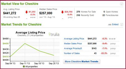 Cheshire Stats 10-13