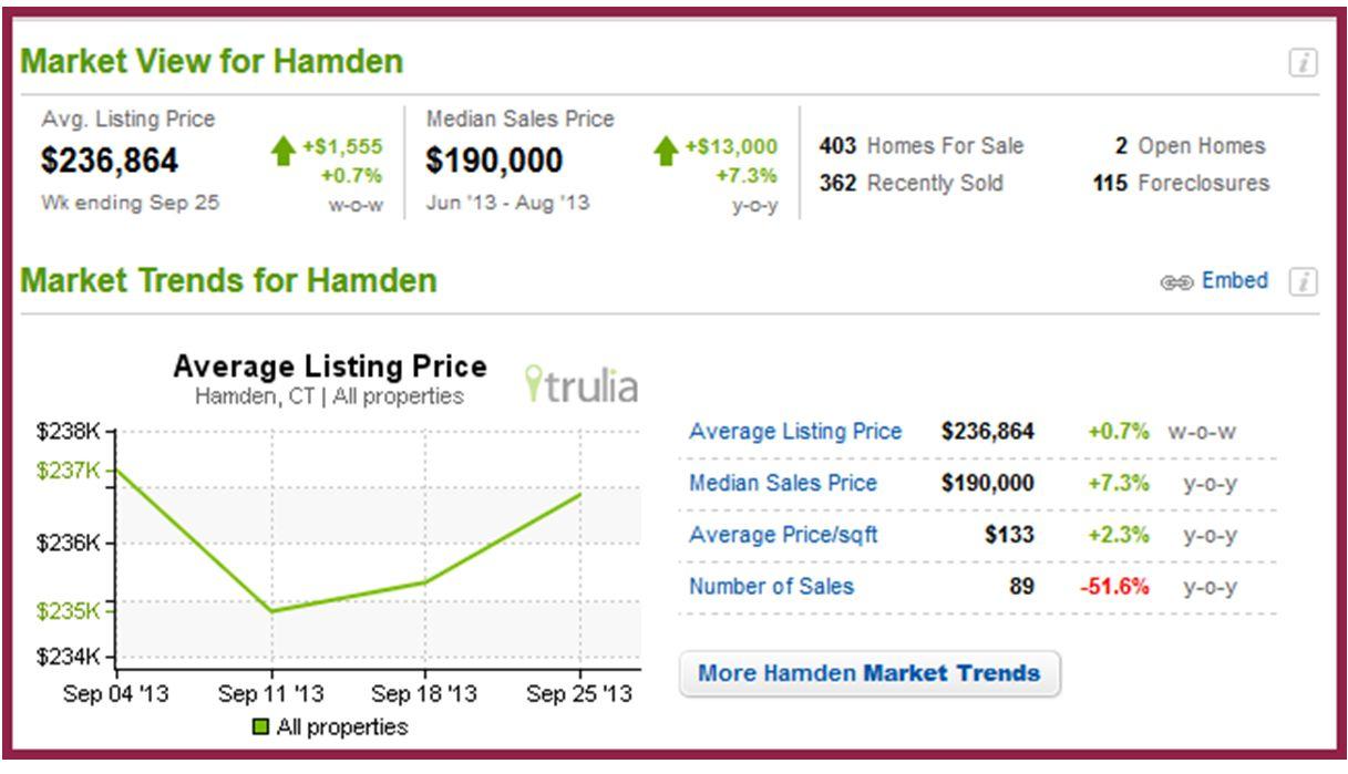 Hamden Stats