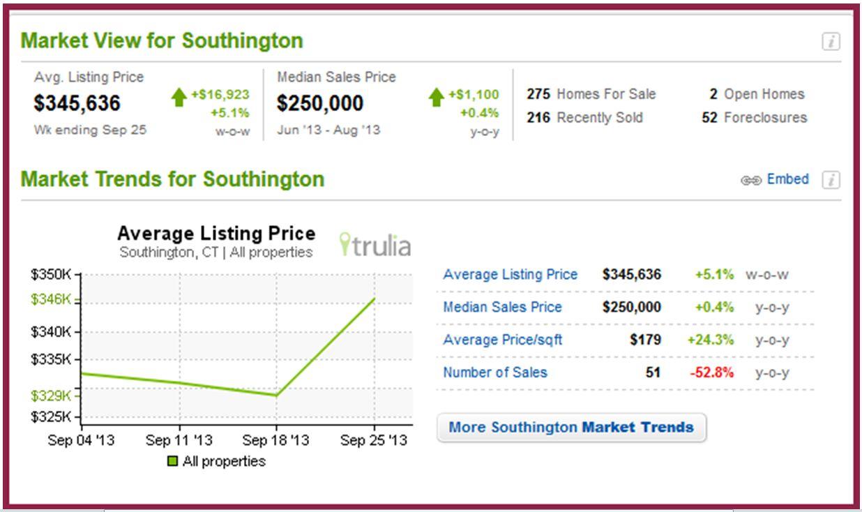 Southington Stats