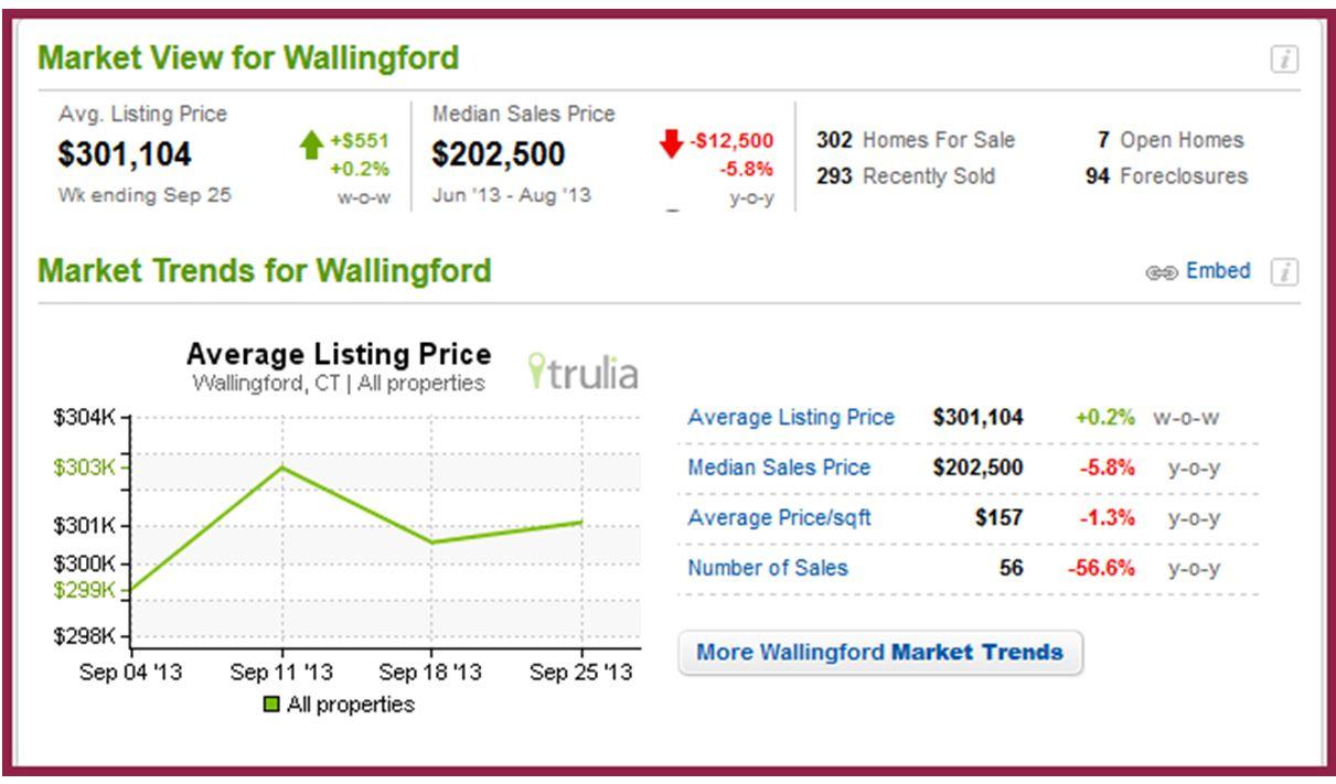 Wallingford Stats