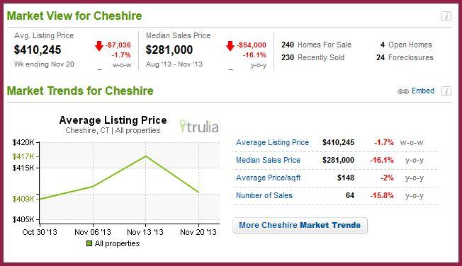 Cheshire- Nov 2013