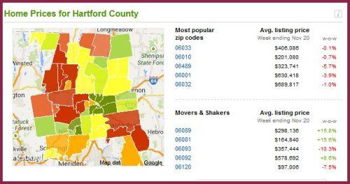 Hartford County- Nov 2013
